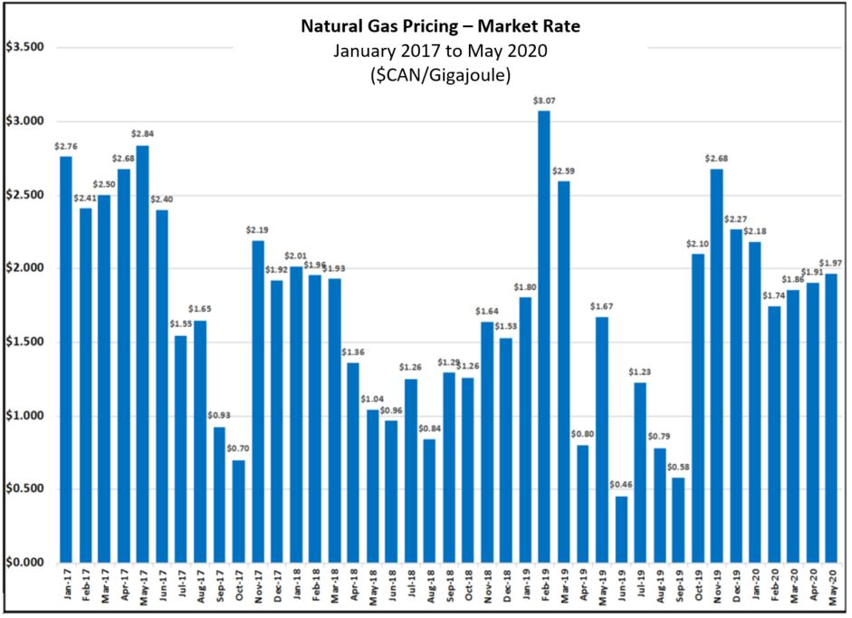 Natural gas pricing year over year depicting fluctuations.