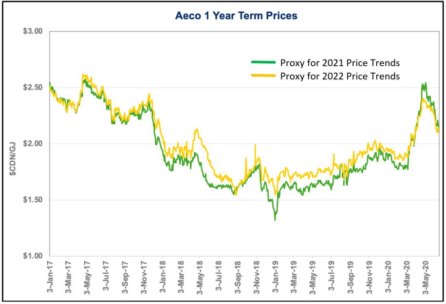 AECO 1 year term prices U-shaped curve
