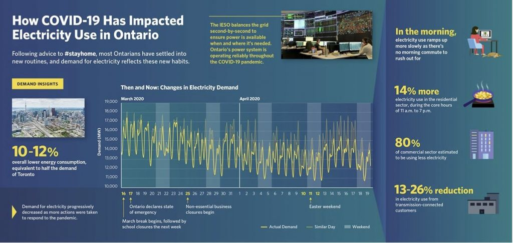 Infographic from IESO detailing impact of covid-19 on electricity use