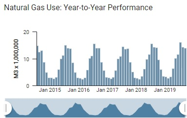 Natural gas use: year to year performance sample chart