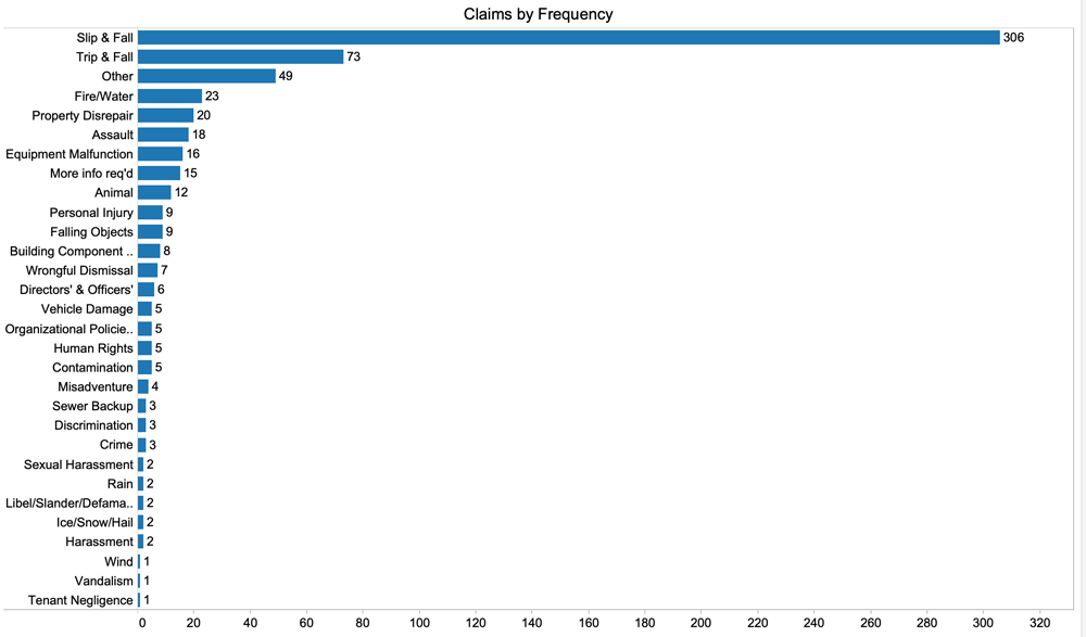 claims by frequency chart shows slips and falls have most frequency