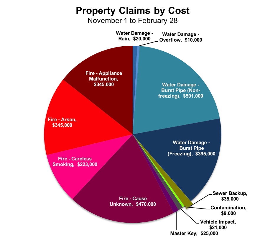 pie chart shows fire costs and water damage are the highest amounts of money.