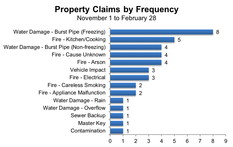 bar chart shows water damage is the most frequent followed by water damage